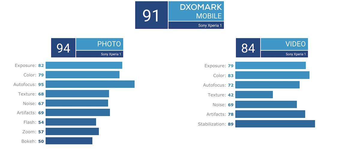 Sony_Xperia_1-DxOMark