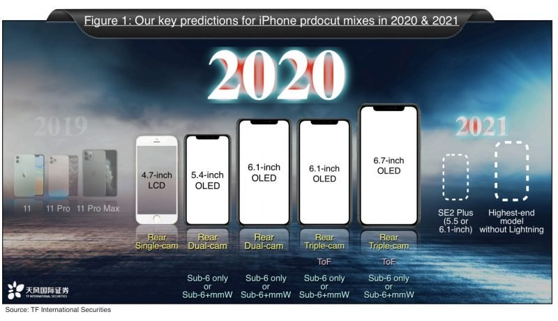 iphone2020