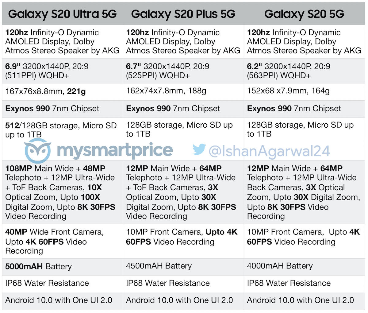 Samsung-Galaxy-S20-Series-Full-Specs