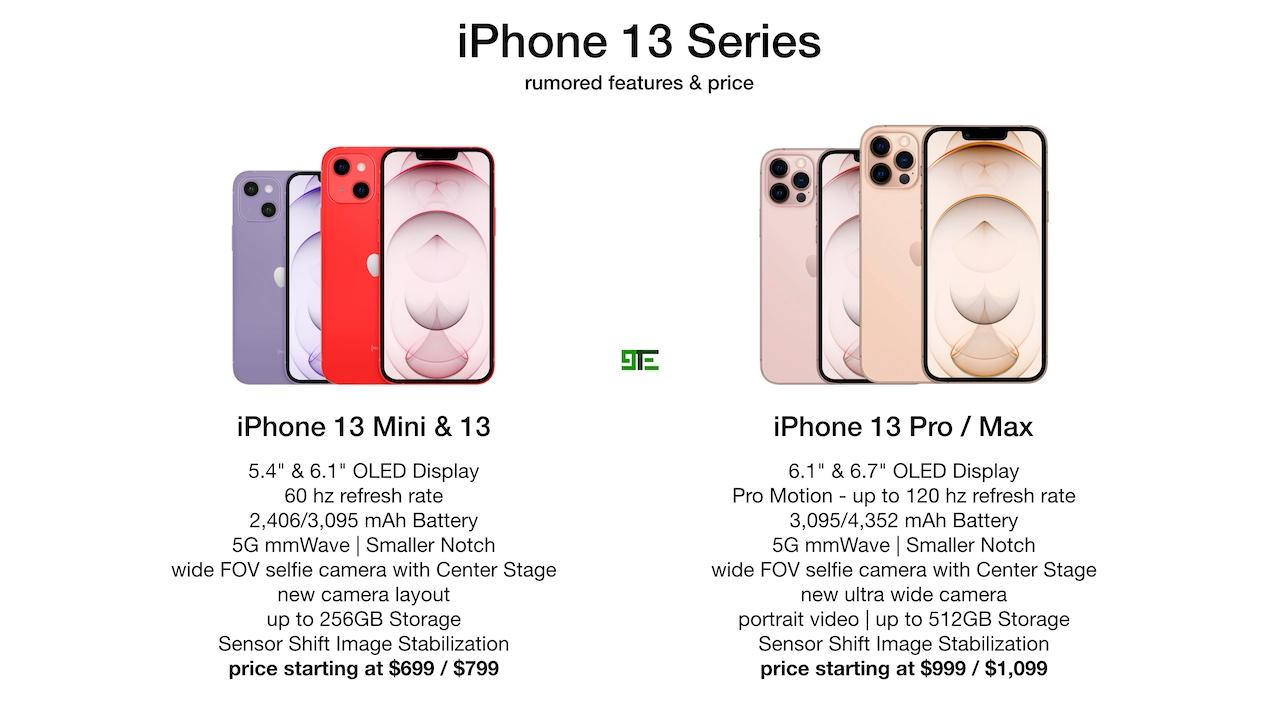 iPhone13シリーズのラインナップなど